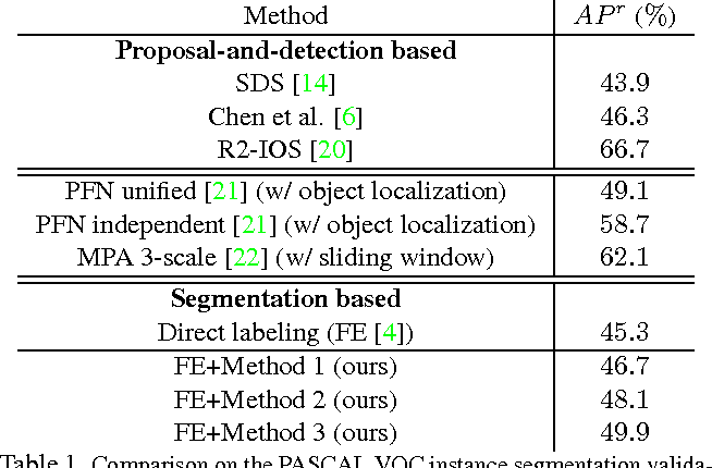 Figure 2 for Object Detection Free Instance Segmentation With Labeling Transformations