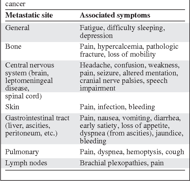 Table 2 From Symptom Management In Metastatic Breast Cancer