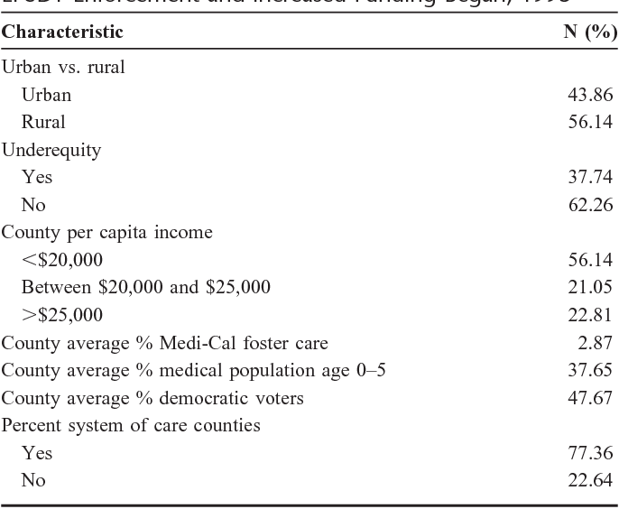 Table 1 From Increasing California Childrens Medicaid Financed