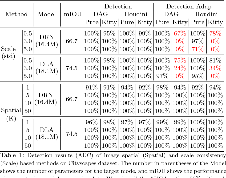 Figure 2 for Characterizing Adversarial Examples Based on Spatial Consistency Information for Semantic Segmentation
