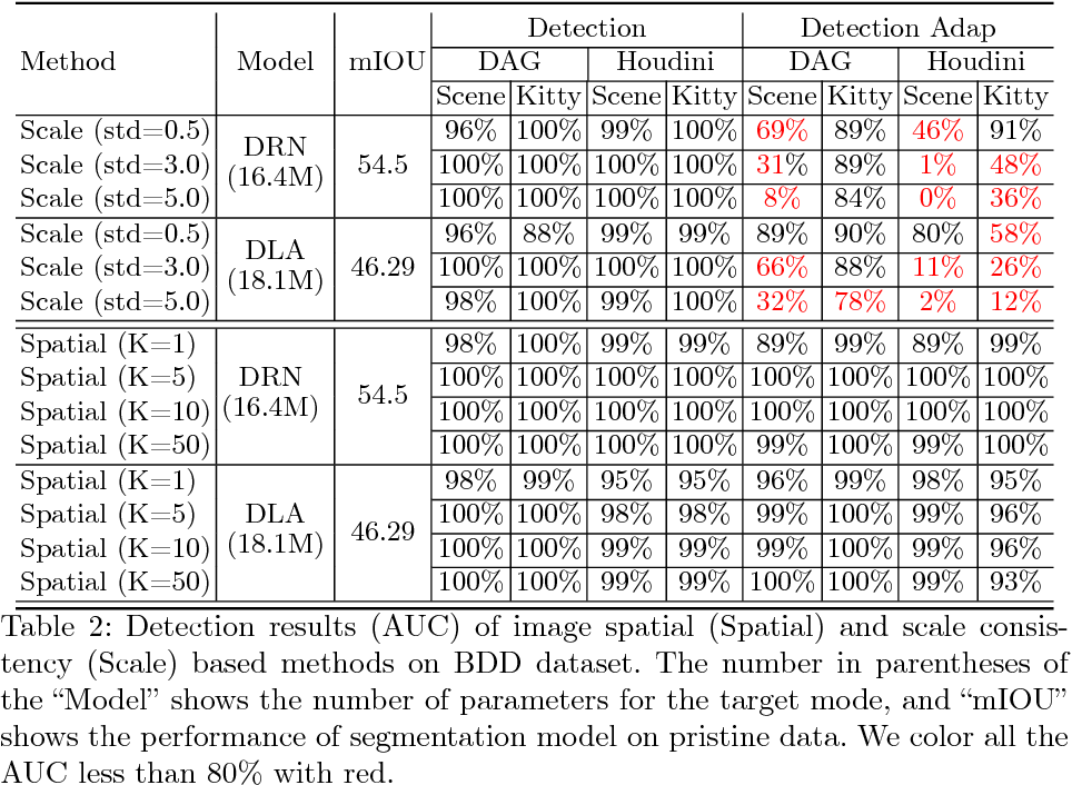 Figure 4 for Characterizing Adversarial Examples Based on Spatial Consistency Information for Semantic Segmentation