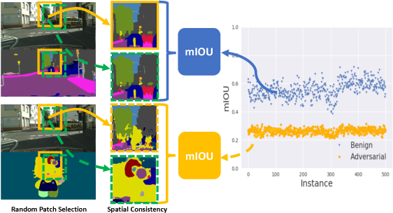 Figure 1 for Characterizing Adversarial Examples Based on Spatial Consistency Information for Semantic Segmentation