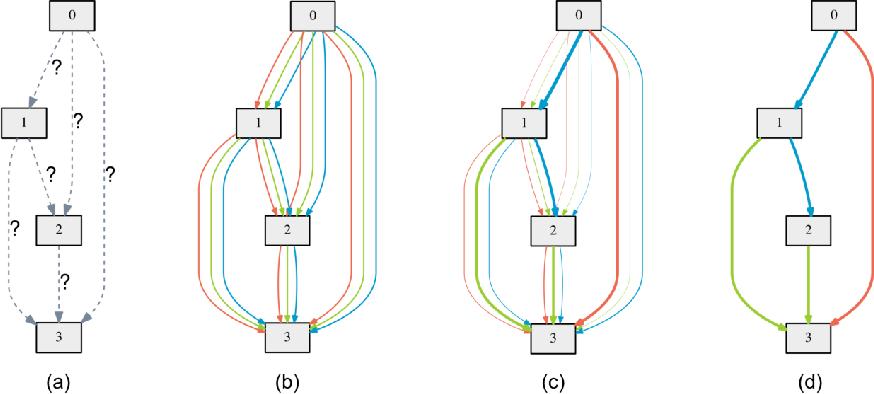 DARTS: Differentiable Architecture Search