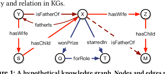 Figure 1 for Interaction Embeddings for Prediction and Explanation in Knowledge Graphs