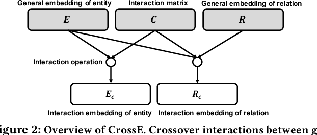 Figure 3 for Interaction Embeddings for Prediction and Explanation in Knowledge Graphs