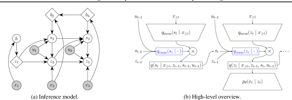 Figure 3 for Switching Linear Dynamics for Variational Bayes Filtering