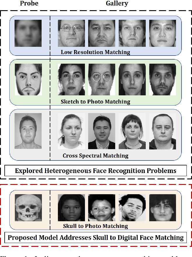 Figure 1 for Learning A Shared Transform Model for Skull to Digital Face Image Matching
