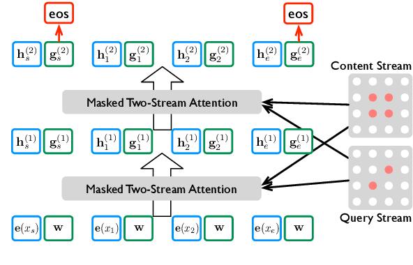 Figure 2 for Better Highlighting: Creating Sub-Sentence Summary Highlights
