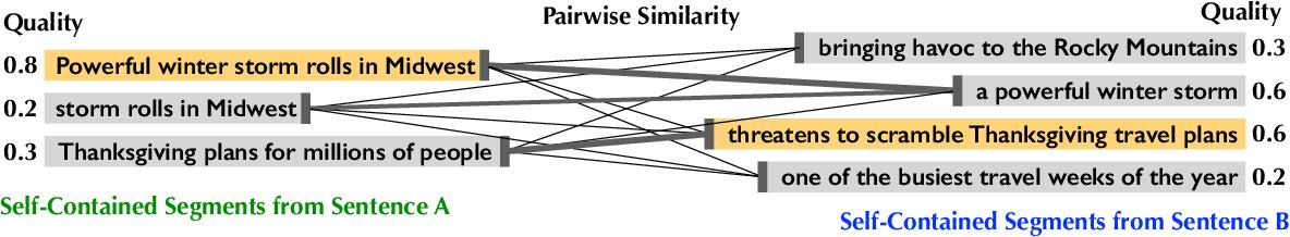 Figure 4 for Better Highlighting: Creating Sub-Sentence Summary Highlights