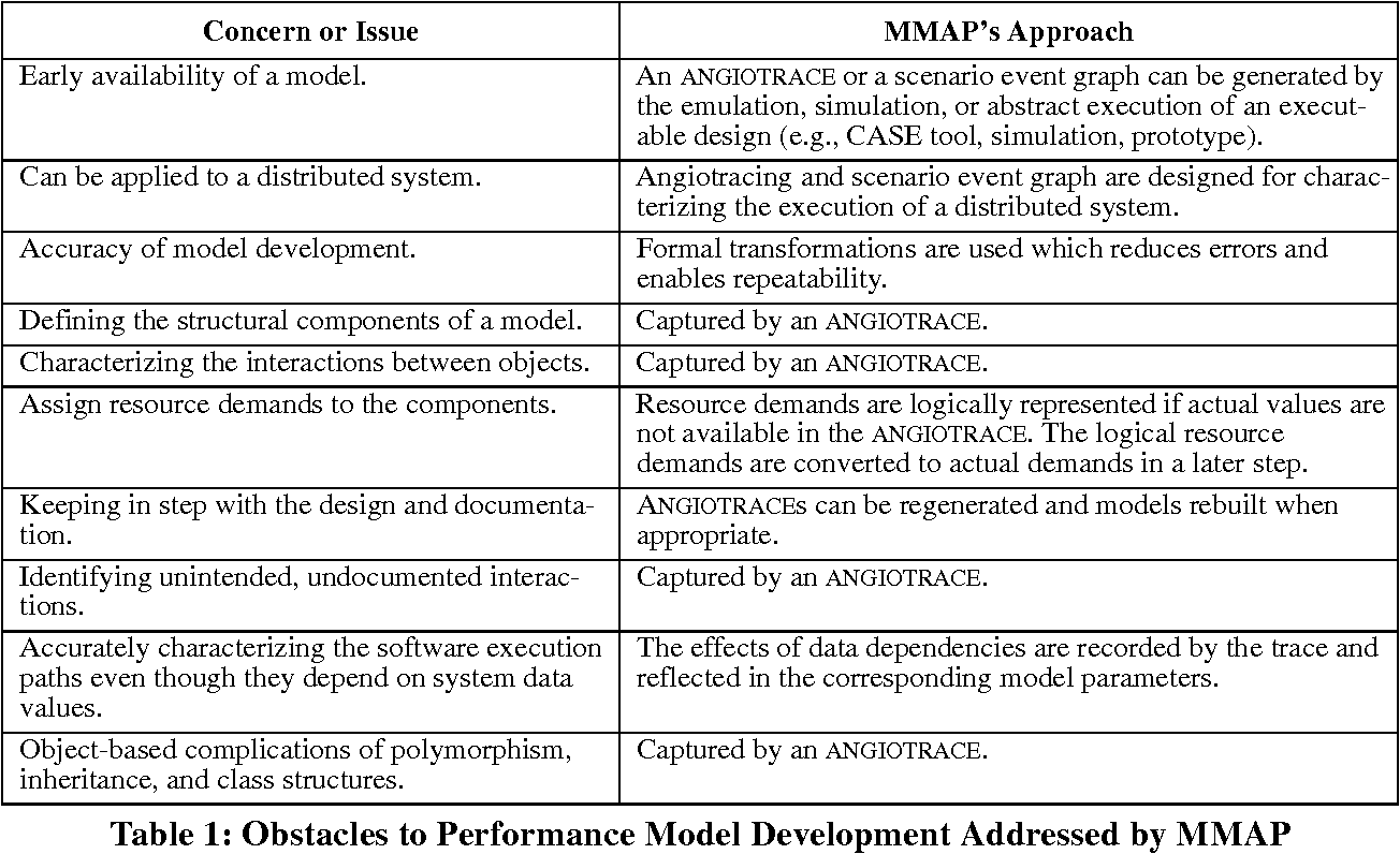 PDF] Synopsis of the Model Making Automation Process Technology