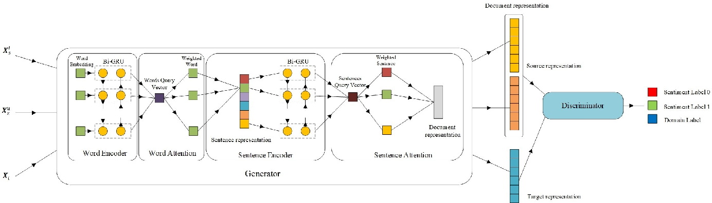 Figure 1 for Hierarchical Attention Generative Adversarial Networks for Cross-domain Sentiment Classification
