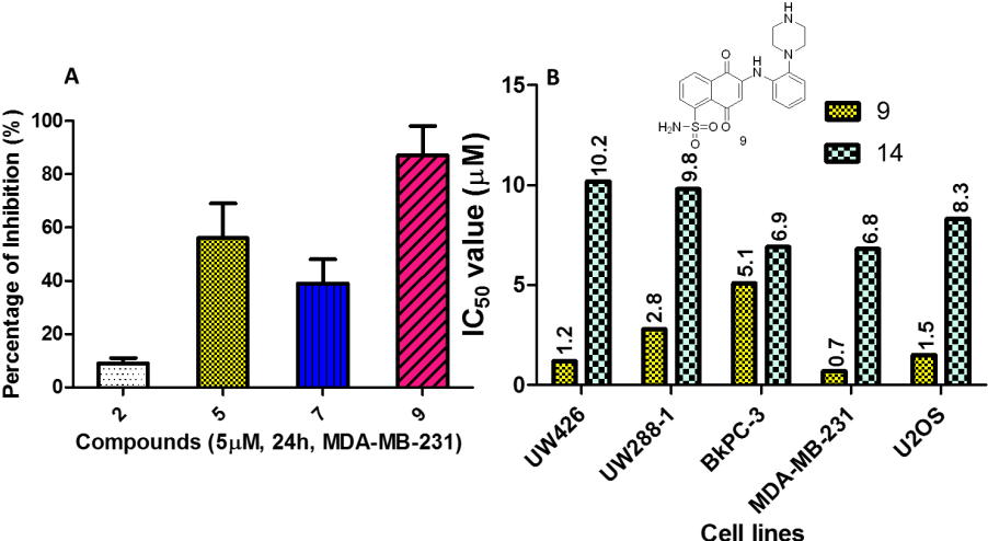 Figure 7. IC50 of 9 and positive control 14 against multiple cancer cell lines.
