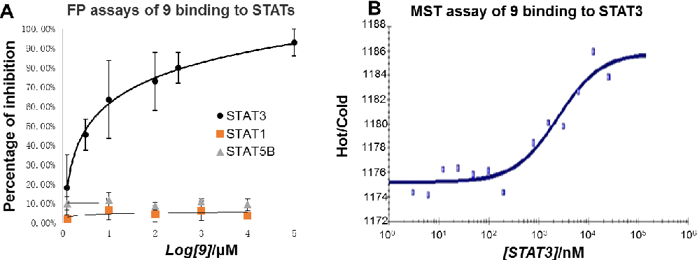 Figure 9. (A) 9 competitively and selectively inhibited the binding of fluorescentlabeled peptide to the pY705 site of STAT3 by the FP assays. (B) 9 directly bound to the STAT3 protein by the MST assays.