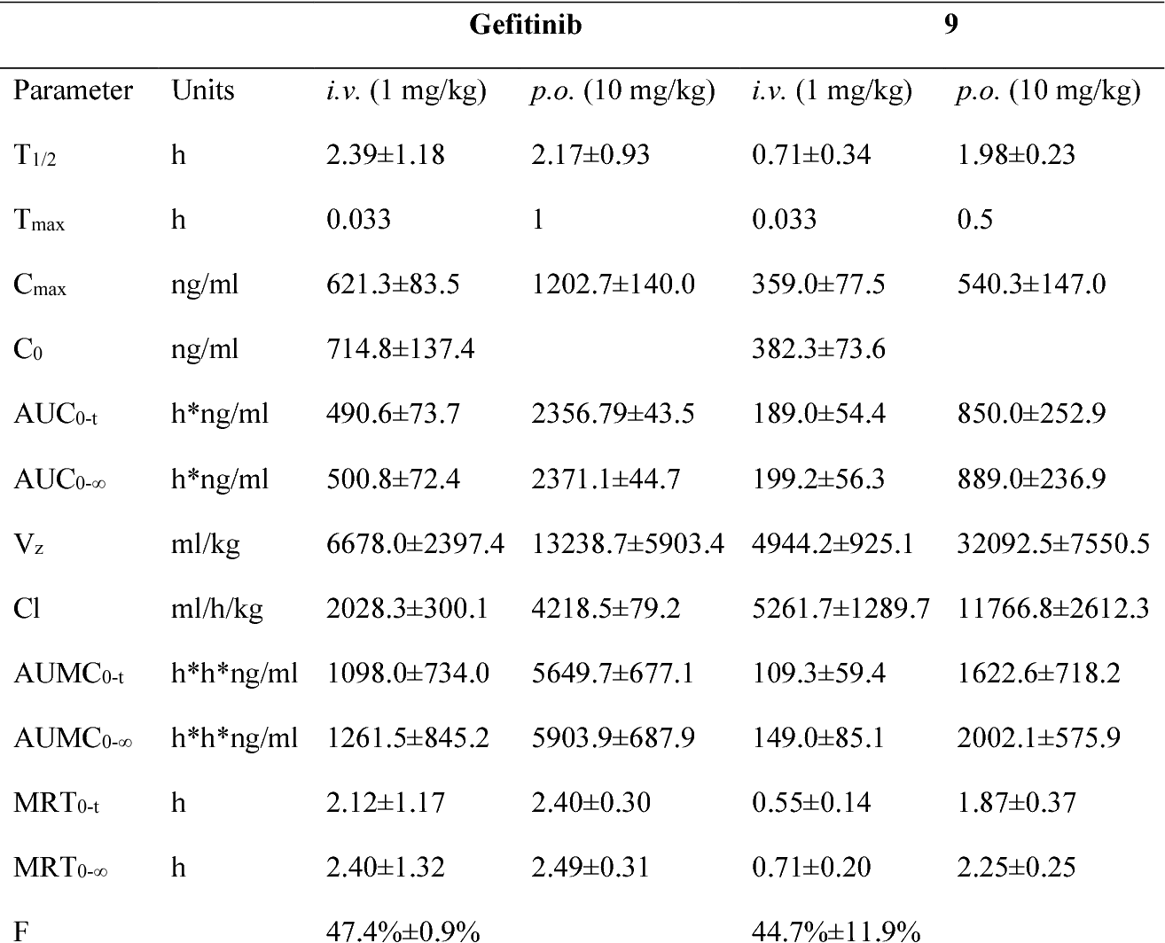 Table 2. Main pharmacokinetic parameters of 9.