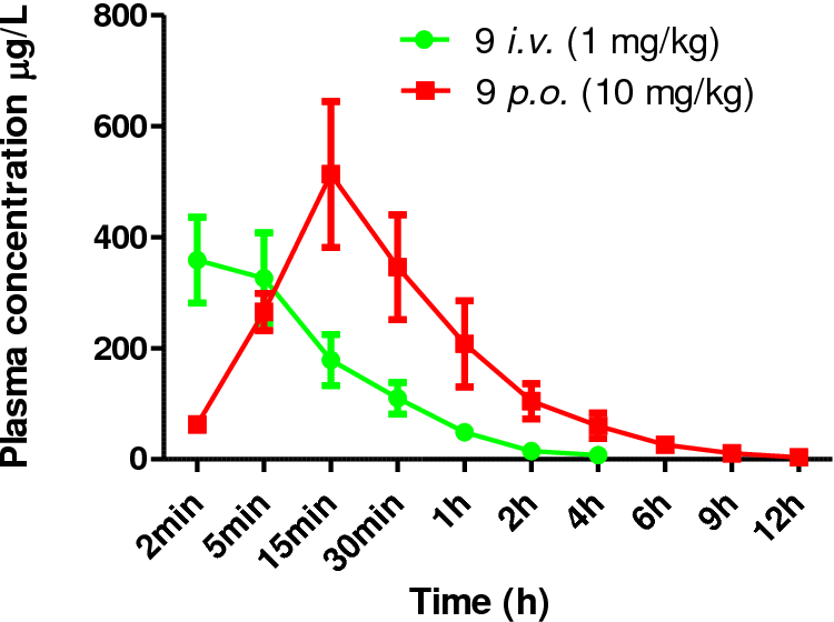 Figure 18. Plasma concentration−time profiles of 9 in rats following i.v. and p.o. administration.