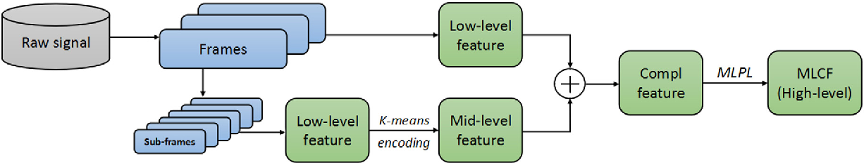 Figure 1 for Learning Multi-level Features For Sensor-based Human Action Recognition