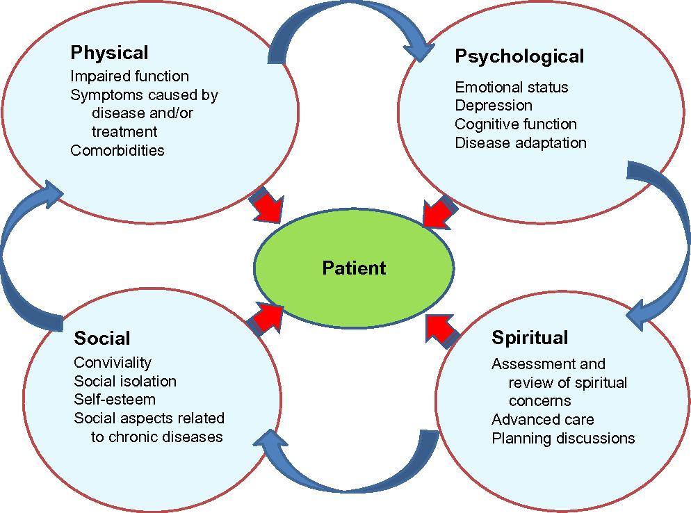 Figure 1 from Helping COPD patients change health behavior