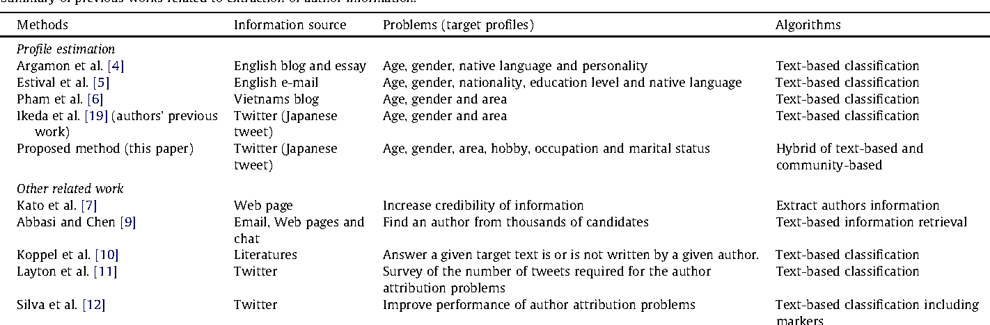 Table 1 from Twitter user profiling based on text and community