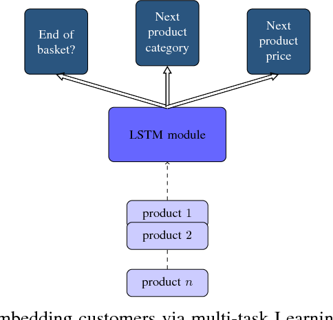 Figure 1 for Generating Realistic Sequences of Customer-level Transactions for Retail Datasets