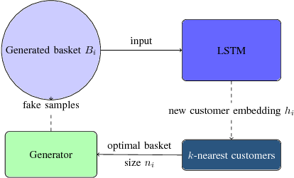 Figure 3 for Generating Realistic Sequences of Customer-level Transactions for Retail Datasets
