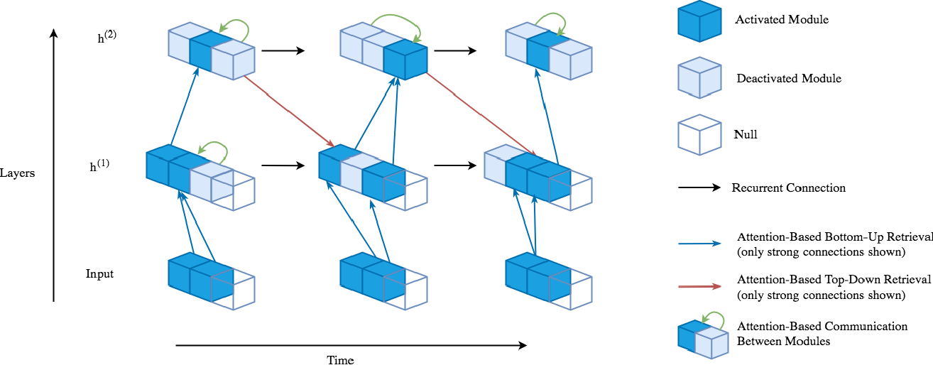 Figure 1 for Learning to Combine Top-Down and Bottom-Up Signals in Recurrent Neural Networks with Attention over Modules