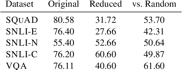 Figure 2 for Pathologies of Neural Models Make Interpretations Difficult