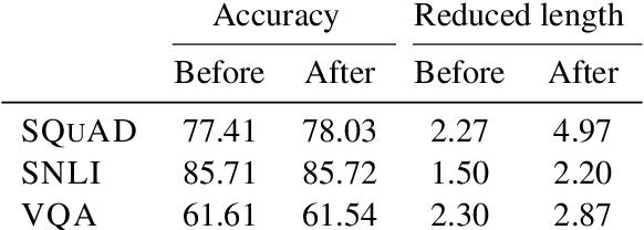 Figure 4 for Pathologies of Neural Models Make Interpretations Difficult