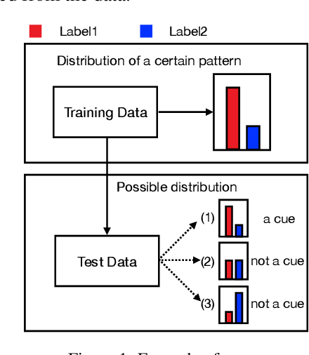 Figure 1 for Statistically Profiling Biases in Natural Language Reasoning Datasets and Models
