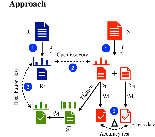 Figure 3 for Statistically Profiling Biases in Natural Language Reasoning Datasets and Models