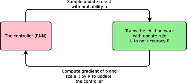 Figure 1 for Neural Optimizer Search with Reinforcement Learning