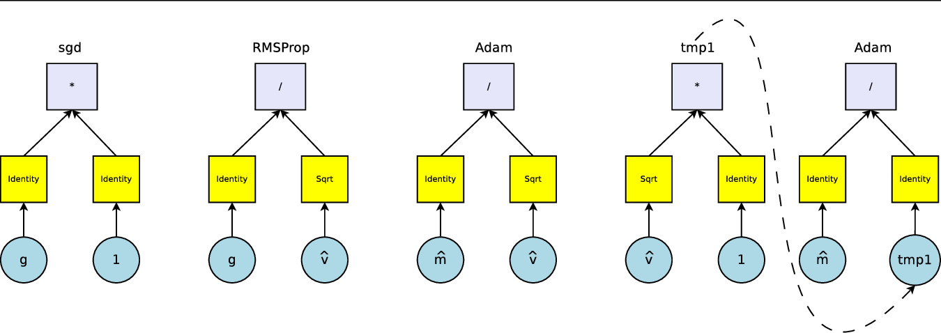 Figure 3 for Neural Optimizer Search with Reinforcement Learning