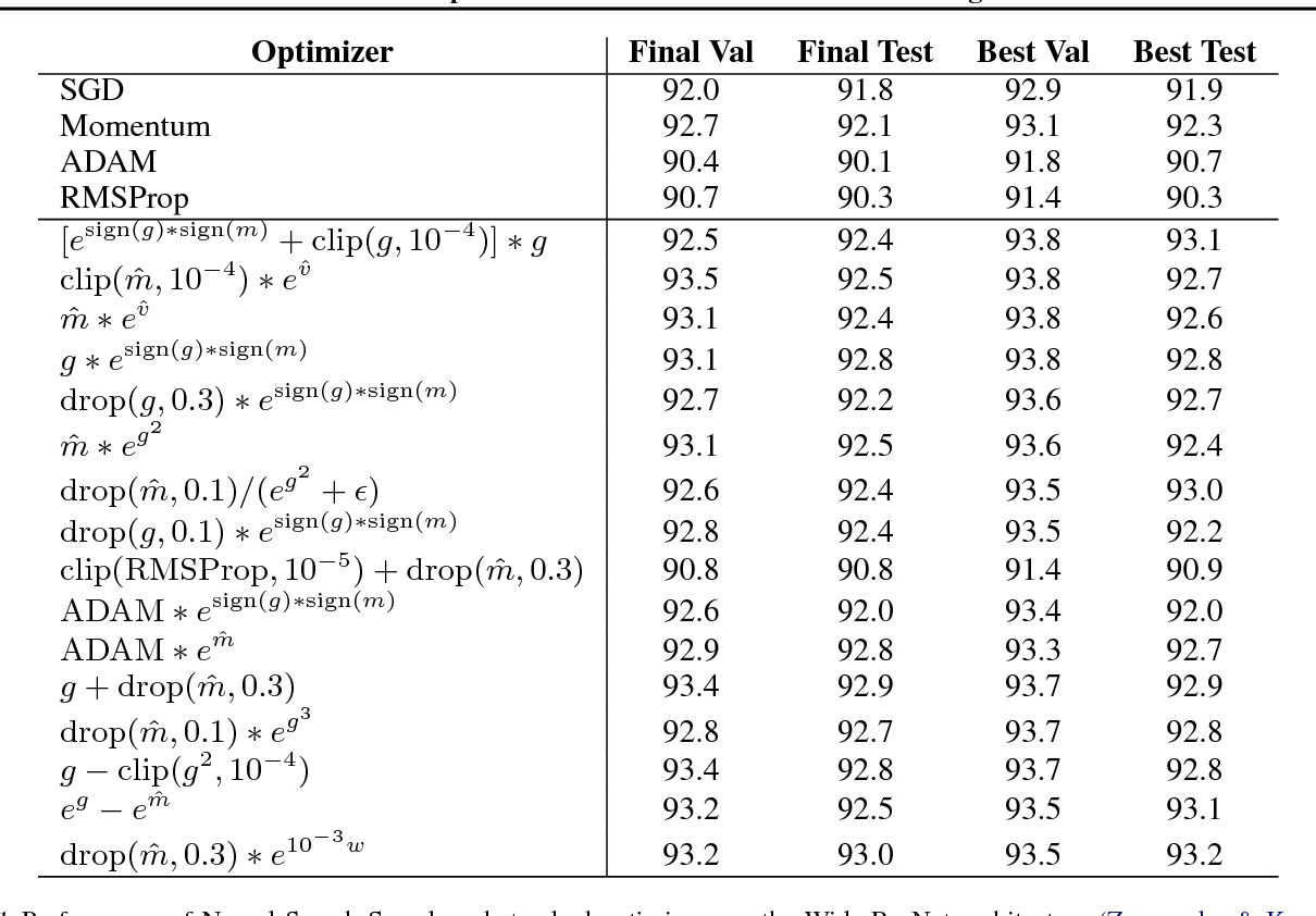 Figure 2 for Neural Optimizer Search with Reinforcement Learning