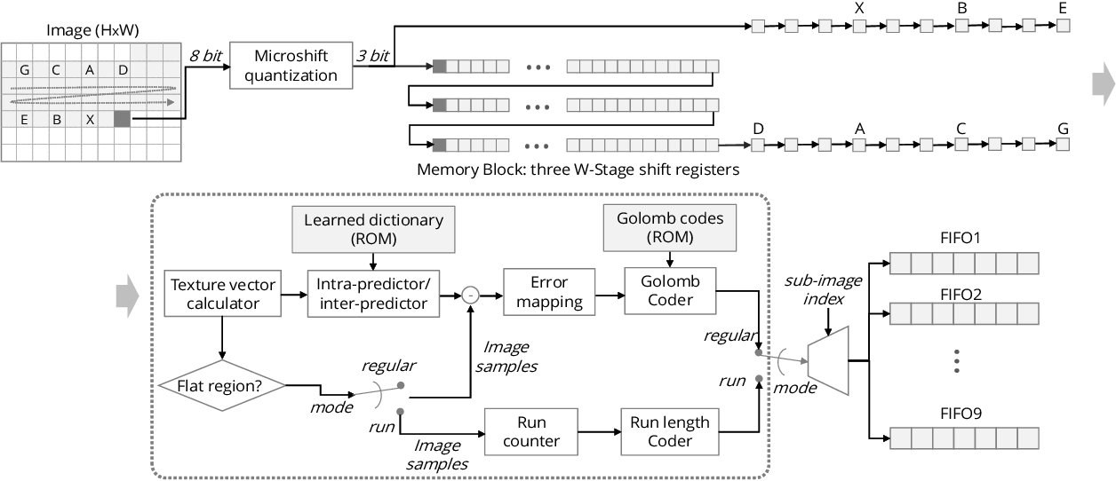 Figure 2 for Microshift: An Efficient Image Compression Algorithm for Hardware