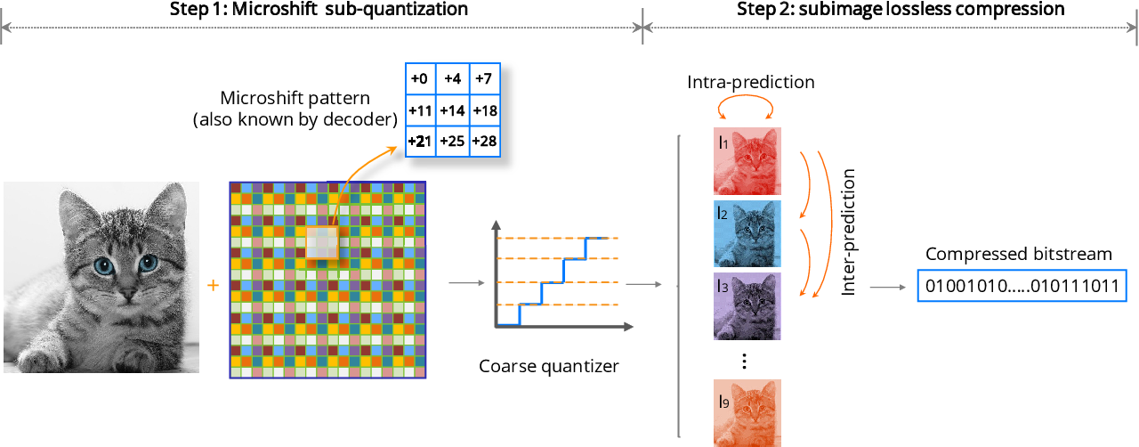 Figure 1 for Microshift: An Efficient Image Compression Algorithm for Hardware
