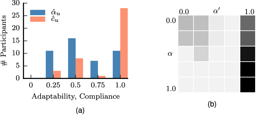 Figure 4 for Planning with Verbal Communication for Human-Robot Collaboration