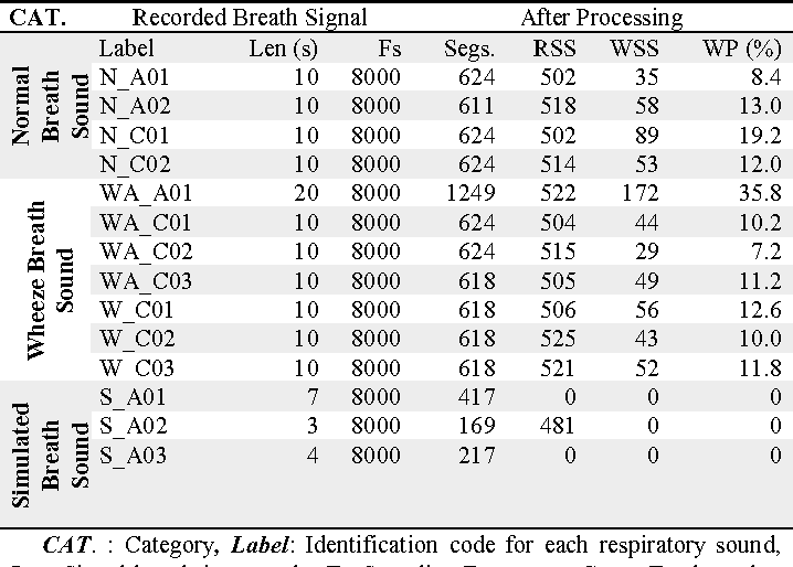 Table II from Towards Real-Time Monitoring and Detection of Asthma