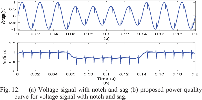 Detection and Classification of Complex Power Quality Disturbances