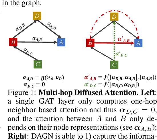 Figure 1 for Direct Multi-hop Attention based Graph Neural Network
