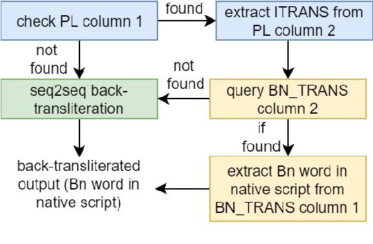 Figure 3 for Code-Mixed to Monolingual Translation Framework