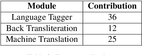 Figure 4 for Code-Mixed to Monolingual Translation Framework