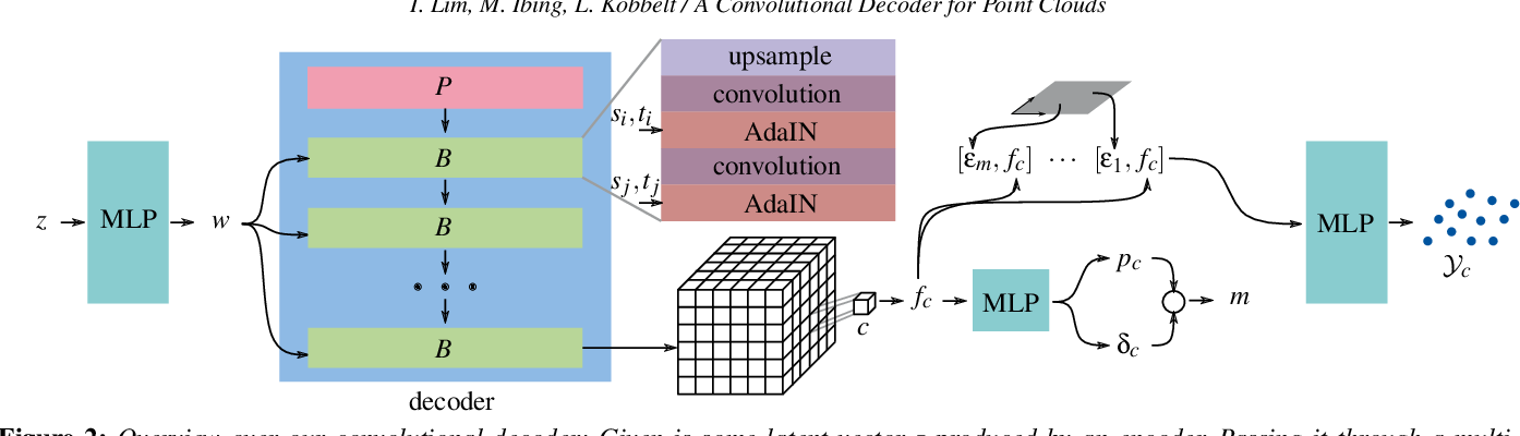 Figure 2 for A Convolutional Decoder for Point Clouds using Adaptive Instance Normalization