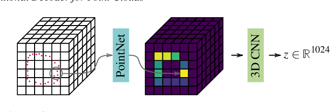 Figure 4 for A Convolutional Decoder for Point Clouds using Adaptive Instance Normalization