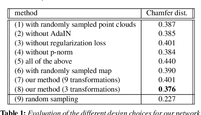 Figure 1 for A Convolutional Decoder for Point Clouds using Adaptive Instance Normalization