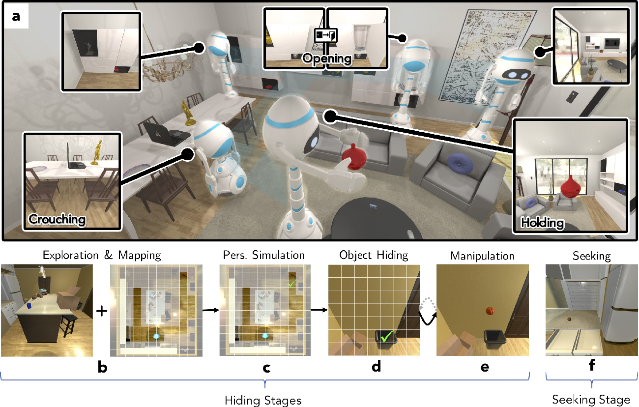 Figure 1 for Artificial Agents Learn Flexible Visual Representations by Playing a Hiding Game