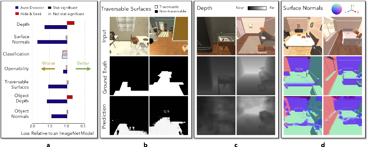 Figure 3 for Artificial Agents Learn Flexible Visual Representations by Playing a Hiding Game