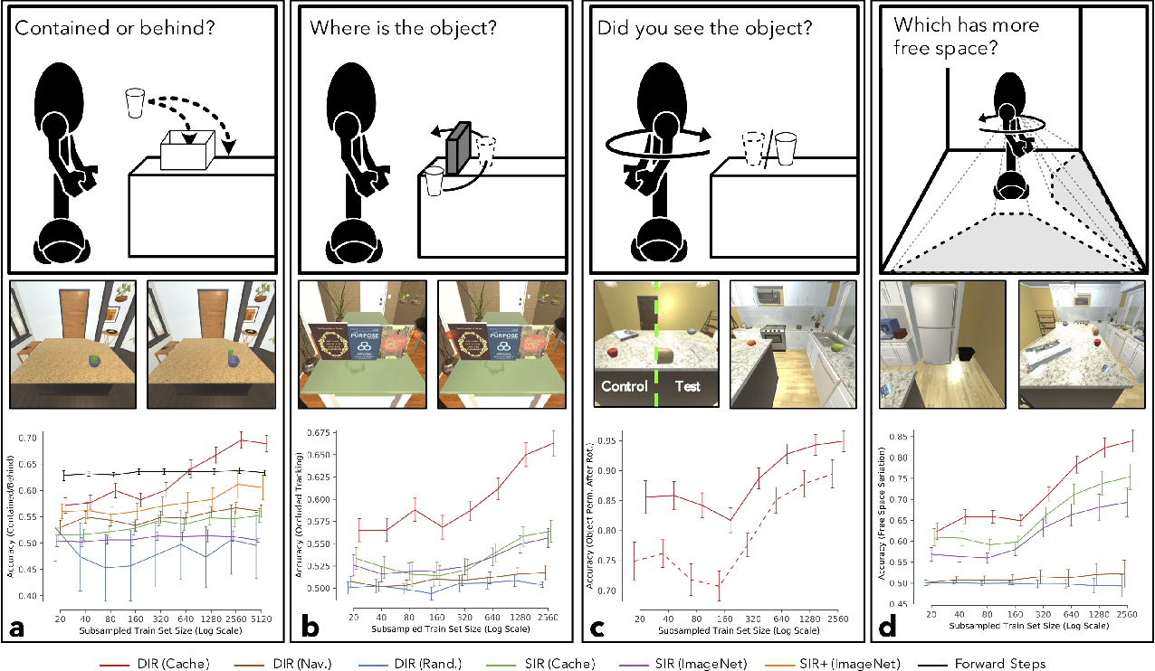 Figure 4 for Artificial Agents Learn Flexible Visual Representations by Playing a Hiding Game