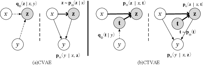 Figure 1 for Condition-Transforming Variational AutoEncoder for Conversation Response Generation