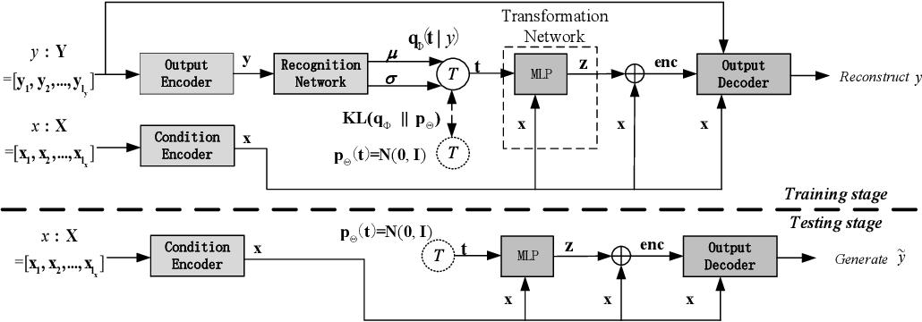 Figure 3 for Condition-Transforming Variational AutoEncoder for Conversation Response Generation
