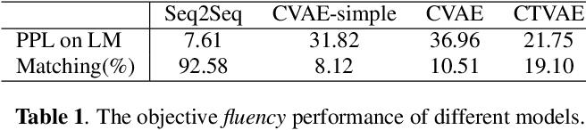 Figure 2 for Condition-Transforming Variational AutoEncoder for Conversation Response Generation