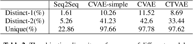 Figure 4 for Condition-Transforming Variational AutoEncoder for Conversation Response Generation